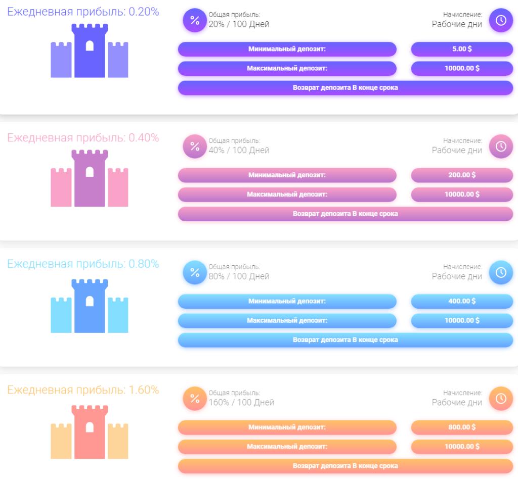 GTN-START - Личный кабинет - gtn-start.pro - маркетинг проекта