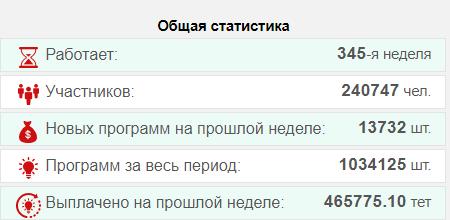 Суперкопилка - статистика проекта