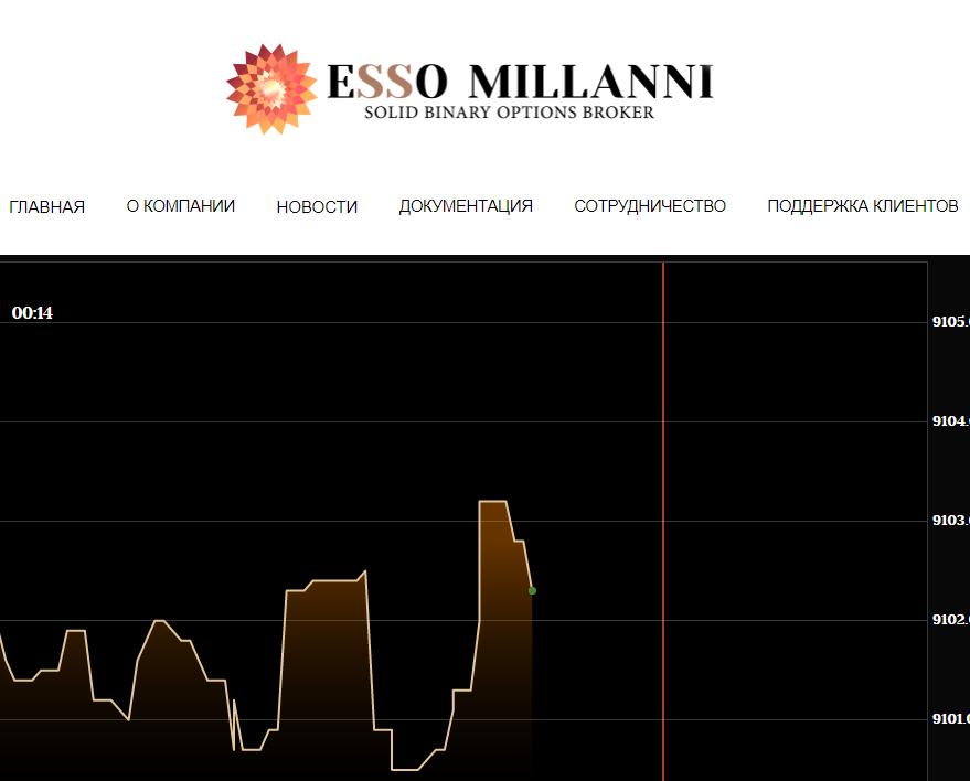 Esso Millani - Среднедоходный инвестиционный проект