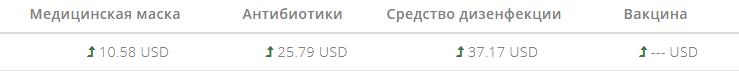 Covid19 - маркетинг цен