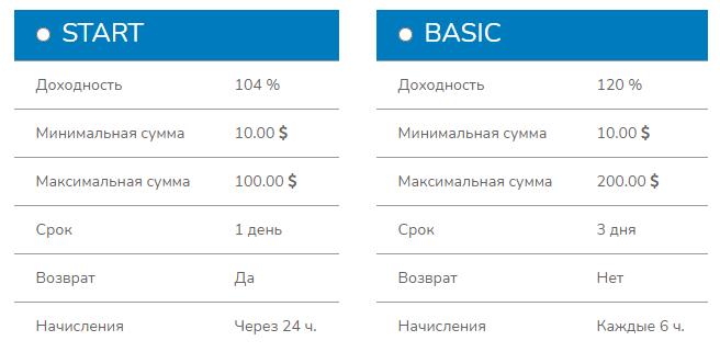 Sigma-pro.biz - Инвестиционный хайп проект