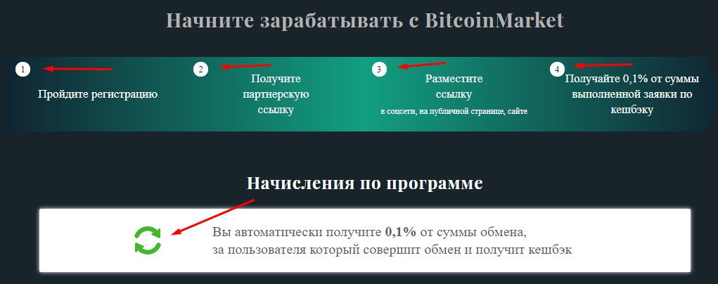 Bitcoinmarket - партнерская программа