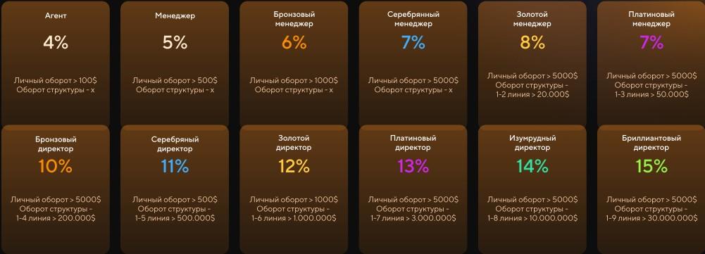 Vivat.vc - партнерская программа